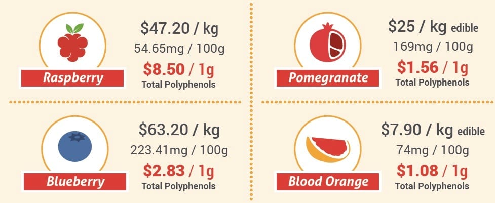 blood oranges affordability